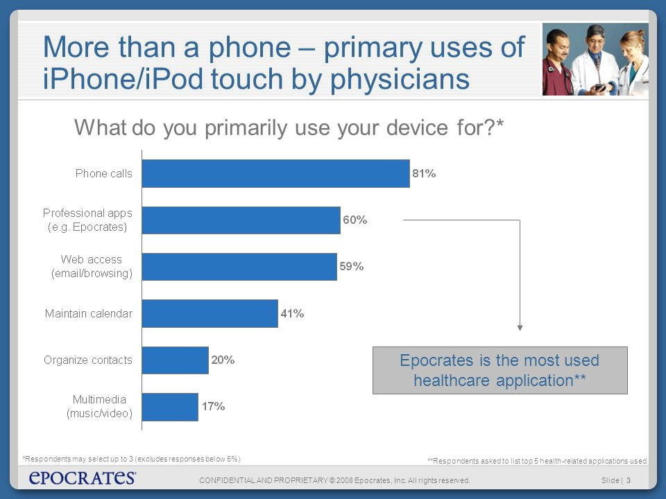 CONFIDENTIAL AND PROPRIETARY © 2008 Epocrates, Inc. All rights reserved.Slide | 3 More than a phone – primary uses of iPhone/iPod touch by physicians