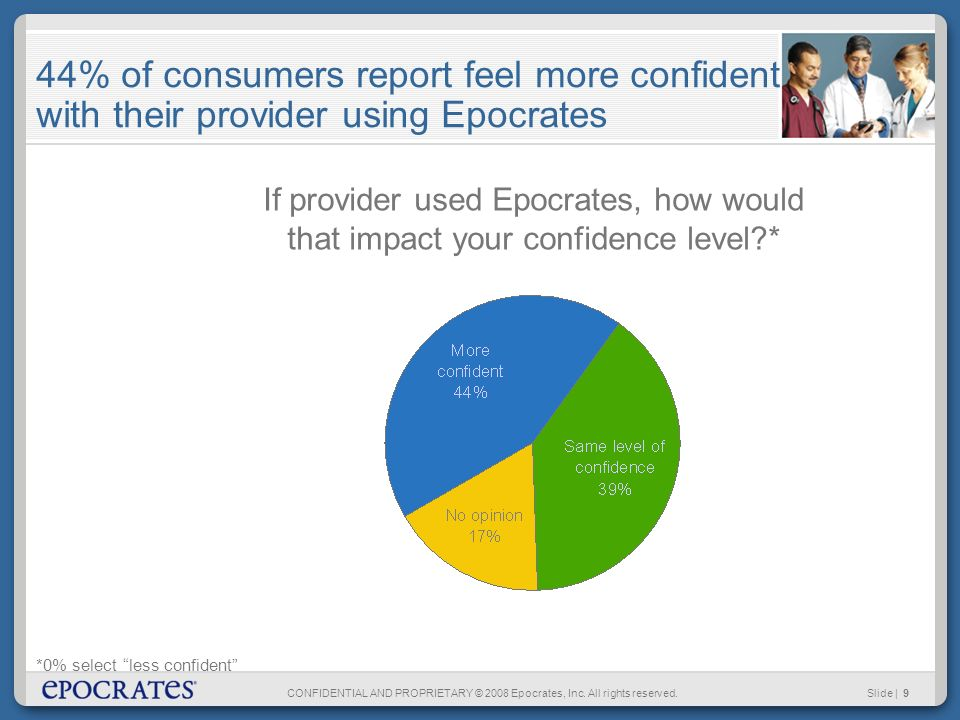 CONFIDENTIAL AND PROPRIETARY © 2008 Epocrates, Inc. All rights reserved.Slide | 9 44% of consumers report feel more confident with their provider usin