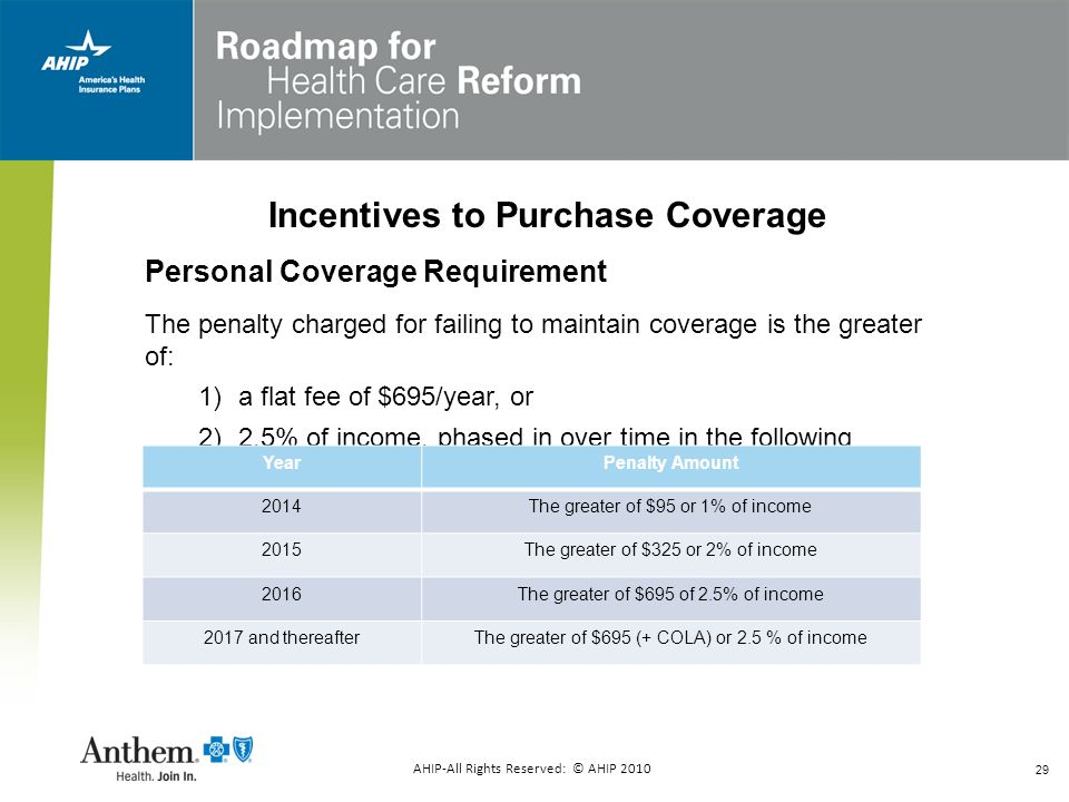 29 Incentives to Purchase Coverage Personal Coverage Requirement The penalty charged for failing to maintain coverage is the greater of: 1)a flat fee