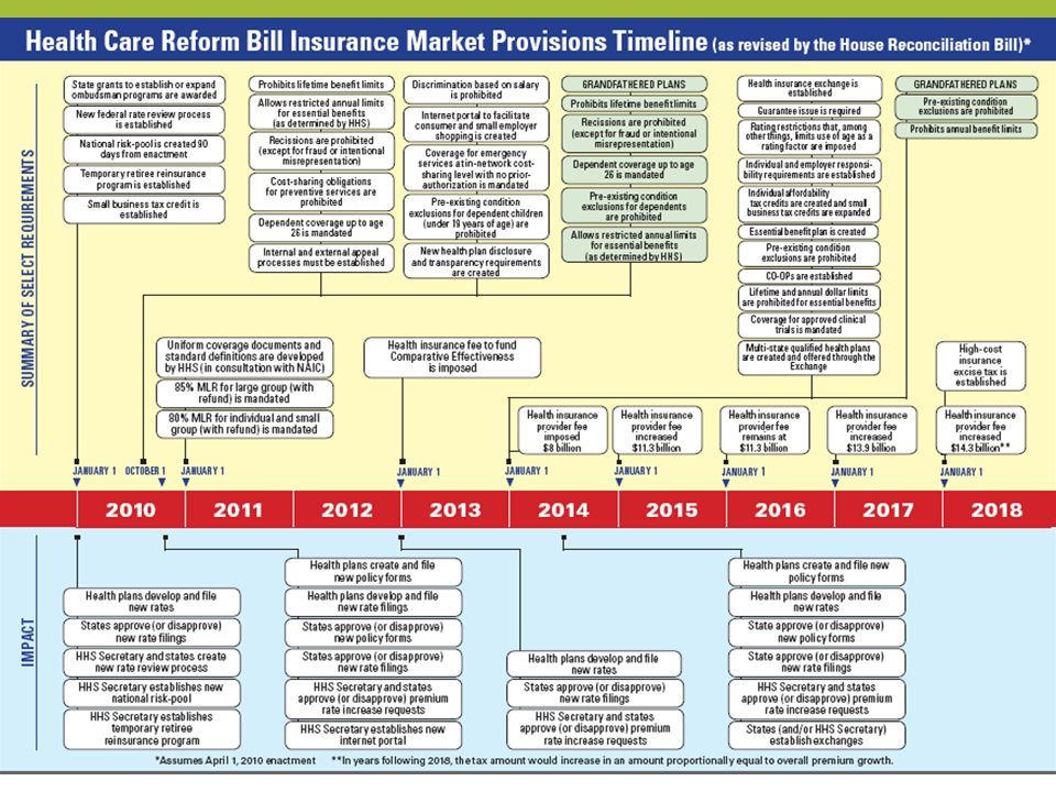 18 Grandfathered Plans – Proposed Rules Changes that May Relinquish Grandfathering Status: Specified Mergers/Acquisitions Elimination of benefits Any increase in coinsurance Specified Changes to Annual Limits Increases in deductibles above statutory threshold Increases in copays above statutory threshold Increases in OOP limit above statutory threshold Decrease in employer contribution rate above statutory threshold Changes that May Not Relinquish Grandfathering Status: Addition of family members Addition of new employees Modification to conform to federal/state requirements Cessation of coverage of one or more enrollees Premium adjustments Voluntary compliance with PPACA TPA changes Early compliance with PPACA