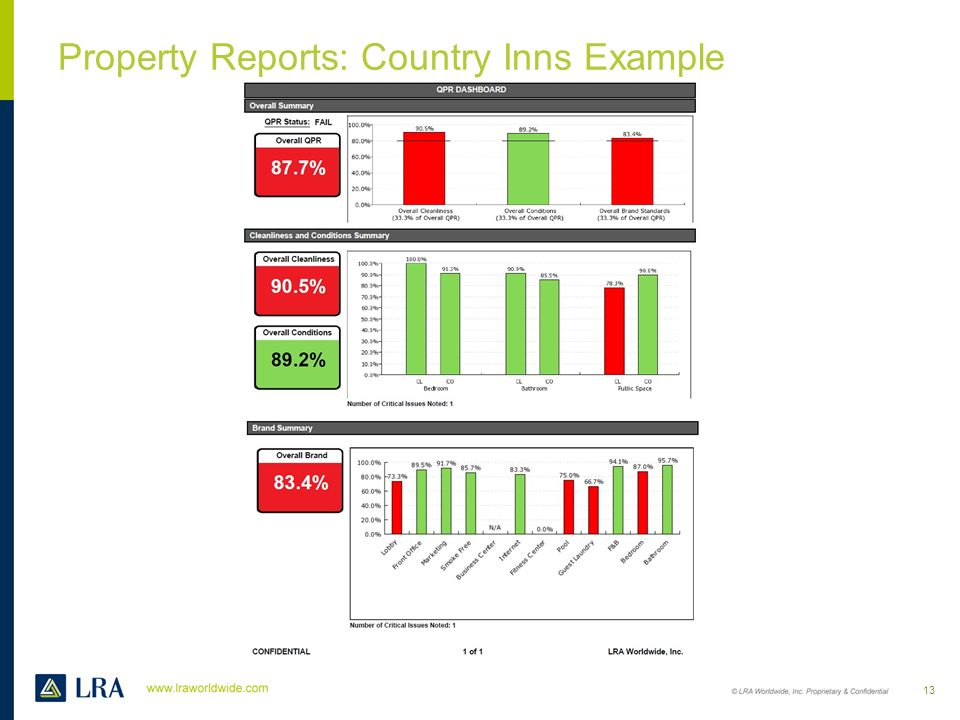 Property Reports: QPR Dashboard 12
