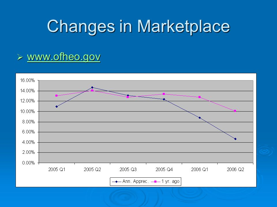 Changes in Marketplace www.ofheo.gov www.ofheo.gov www.ofheo.gov