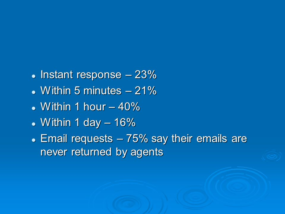 Instant response – 23% Instant response – 23% Within 5 minutes – 21% Within 5 minutes – 21% Within 1 hour – 40% Within 1 hour – 40% Within 1 day – 16% Within 1 day – 16% Email requests – 75% say their emails are never returned by agents Email requests – 75% say their emails are never returned by agents