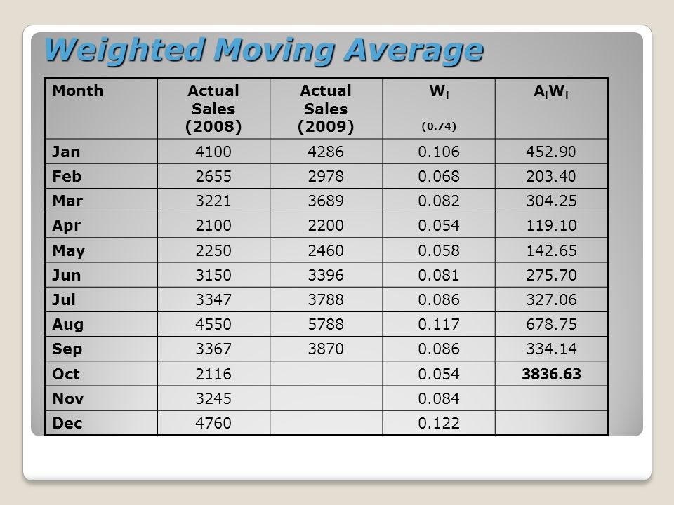 Weighted Moving Average MonthActual Sales (2008) Actual Sales (2009) W i (0.74) AiWiAiWi Jan410042860.106452.90 Feb265529780.068203.40 Mar322136890.08