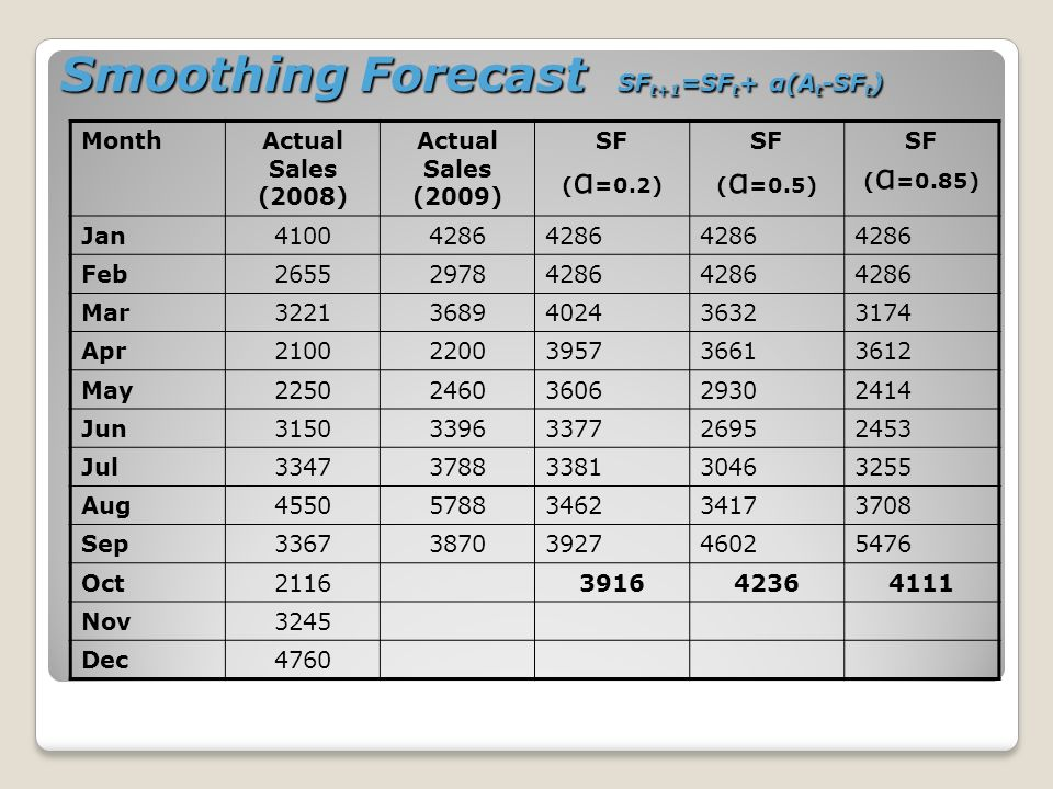Smoothing Forecast SF t+1 =SF t + α(A t -SF t ) MonthActual Sales (2008) Actual Sales (2009) SF ( α =0.2) SF ( α =0.5) SF ( α =0.85) Jan41004286 Feb265529784286 Mar32213689402436323174 Apr21002200395736613612 May22502460360629302414 Jun31503396337726952453 Jul33473788338130463255 Aug45505788346234173708 Sep33673870392746025476 Oct2116391642364111 Nov3245 Dec4760
