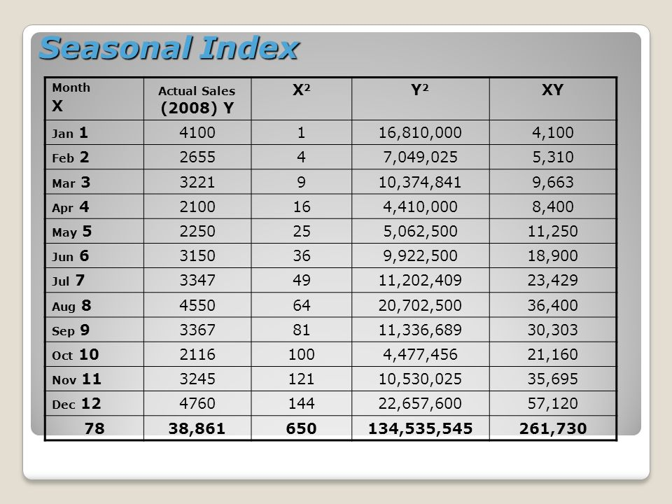 Seasonal Index Month X Actual Sales (2008) Y X2X2 Y2Y2 XY Jan 14100116,810,0004,100 Feb 2265547,049,0255,310 Mar 33221910,374,8419,663 Apr 42100164,41