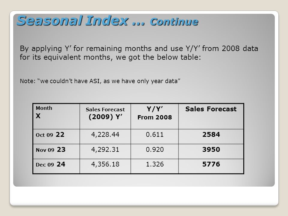 Month X Sales Forecast (2009) Y Y/Y From 2008 Sales Forecast Oct 09 224,228.440.6112584 Nov 09 234,292.310.9203950 Dec 09 244,356.181.3265776 By applying Y for remaining months and use Y/Y from 2008 data for its equivalent months, we got the below table: Note: we couldnt have ASI, as we have only year data Seasonal Index … Continue