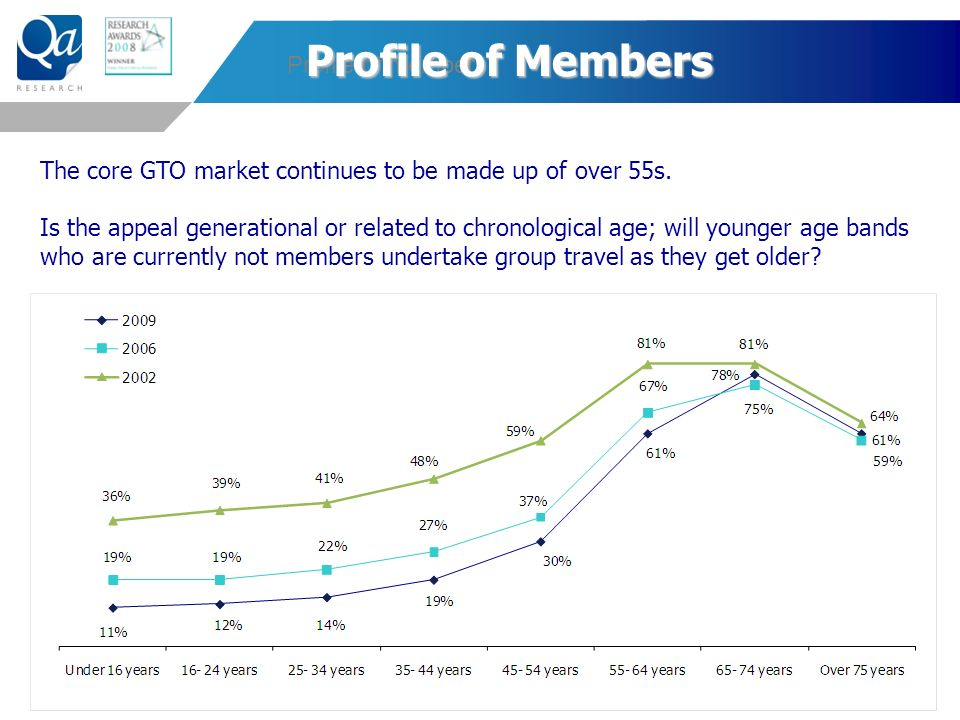 The core GTO market continues to be made up of over 55s.