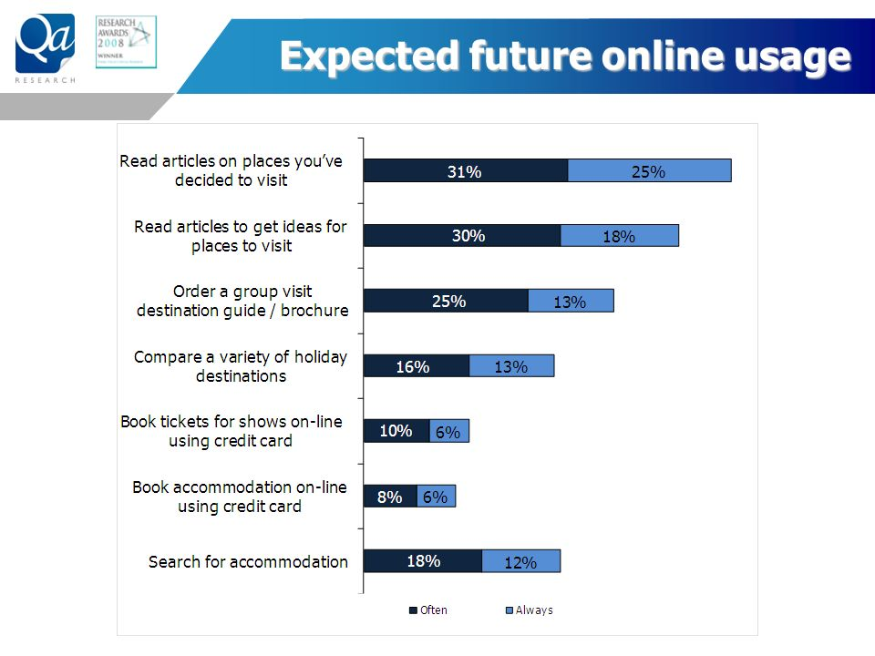 Expected future online usage