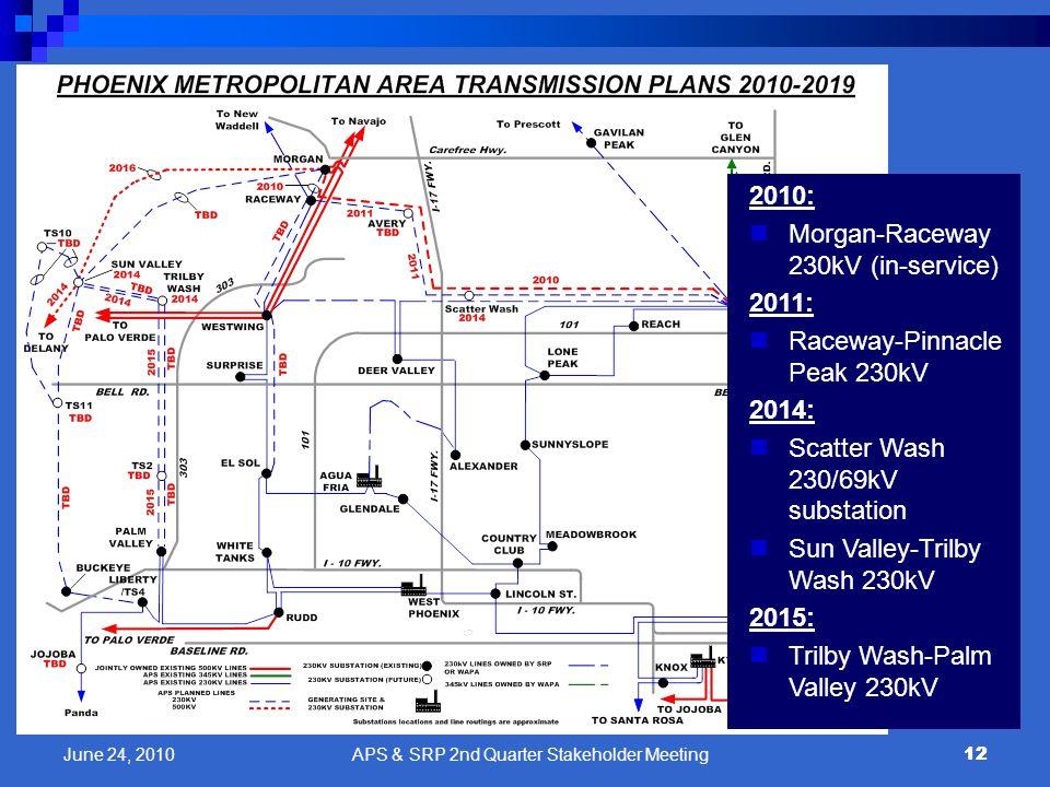 12 2010: Morgan-Raceway 230kV (in-service) 2011: Raceway-Pinnacle Peak 230kV 2014: Scatter Wash 230/69kV substation Sun Valley-Trilby Wash 230kV 2015: