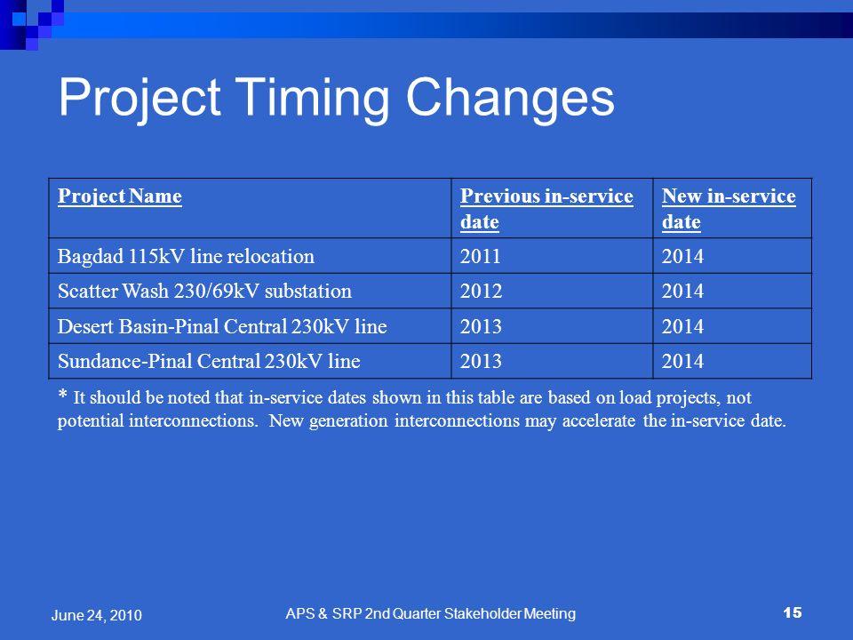 Project NamePrevious in-service date New in-service date Bagdad 115kV line relocation20112014 Scatter Wash 230/69kV substation20122014 Desert Basin-Pi