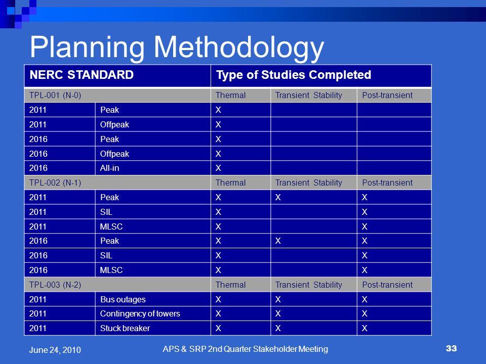 Planning Methodology NERC STANDARDType of Studies Completed TPL-001 (N-0)ThermalTransient StabilityPost-transient 2011PeakX 2011OffpeakX 2016PeakX 201