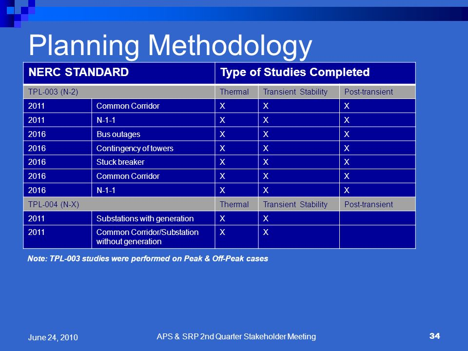 Planning Methodology NERC STANDARDType of Studies Completed TPL-003 (N-2)ThermalTransient StabilityPost-transient 2011Common CorridorXXX 2011N-1-1XXX