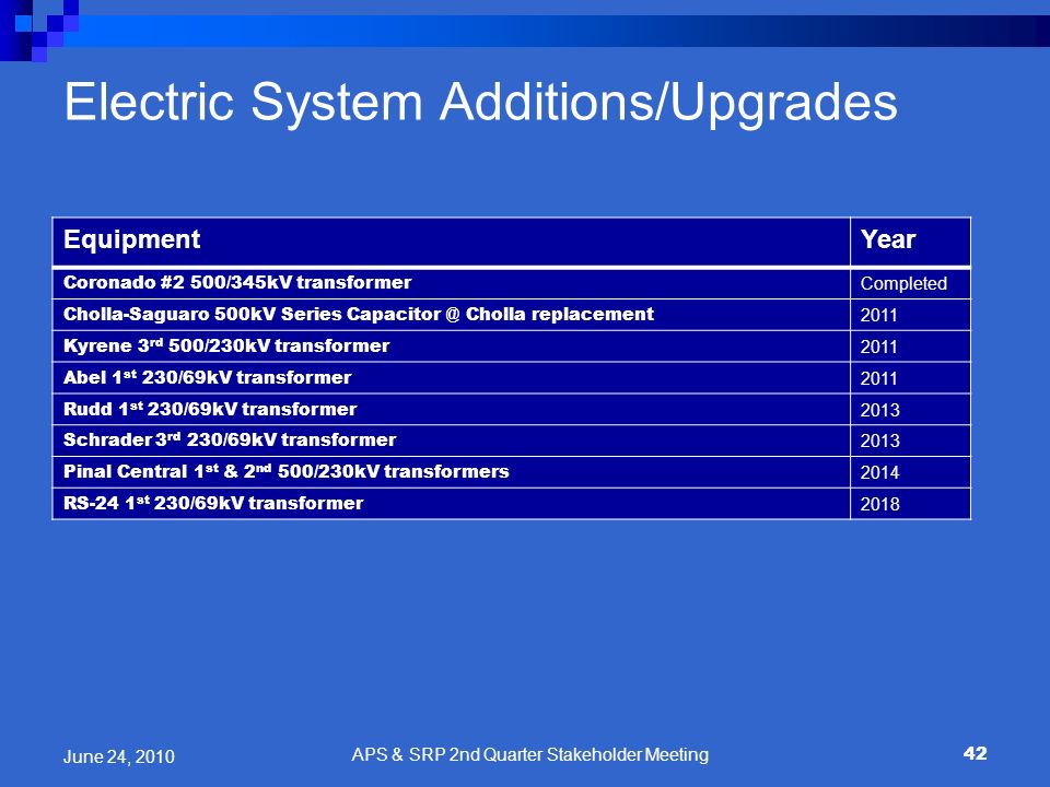 Electric System Additions/Upgrades EquipmentYear Coronado #2 500/345kV transformer Completed Cholla-Saguaro 500kV Series Capacitor @ Cholla replacemen
