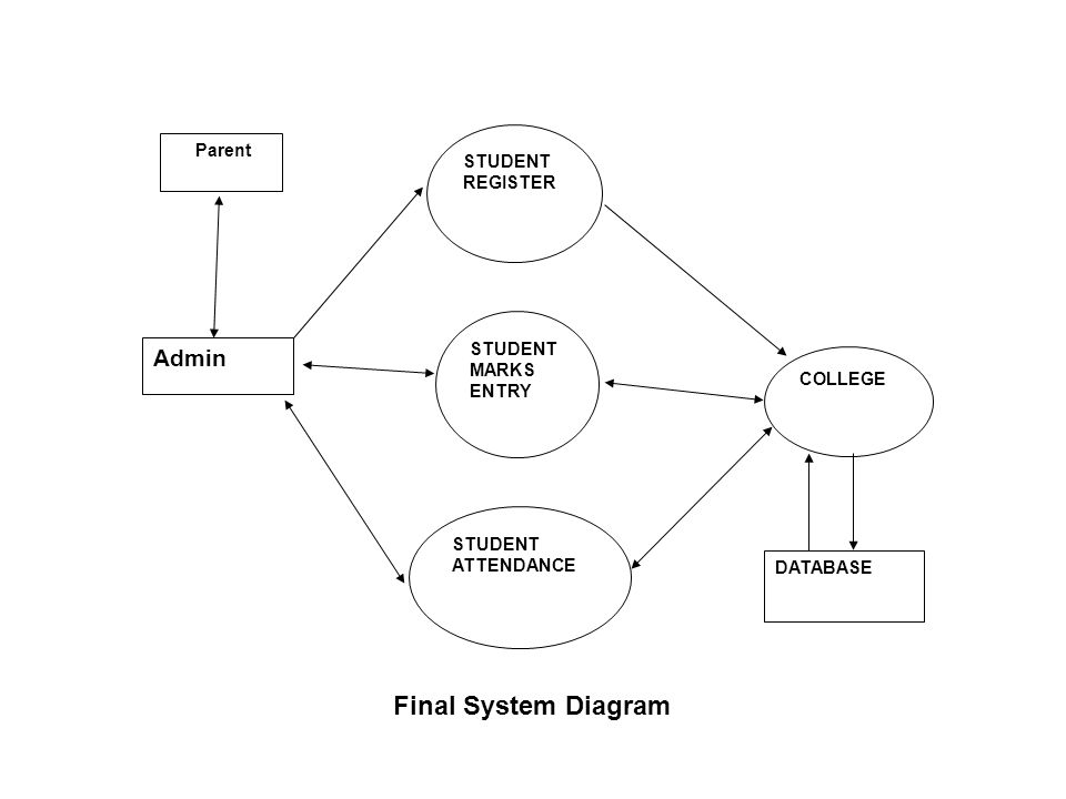 COLLEGE Admin STUDENT MARKS ENTRY STUDENT ATTENDANCE STUDENT REGISTER DATABASE Parent Final System Diagram