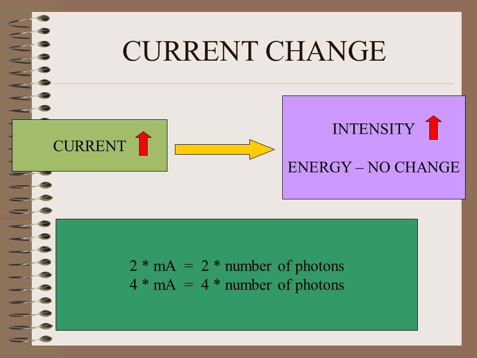 CURRENT CHANGE CURRENT INTENSITY ENERGY – NO CHANGE 2 * mA = 2 * number of photons 4 * mA = 4 * number of photons
