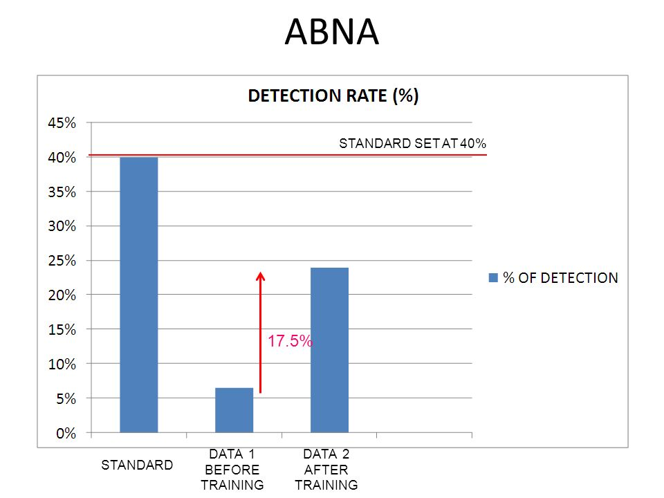 ABNA 17.5% STANDARD DATA 1 BEFORE TRAINING DATA 2 AFTER TRAINING STANDARD SET AT 40%