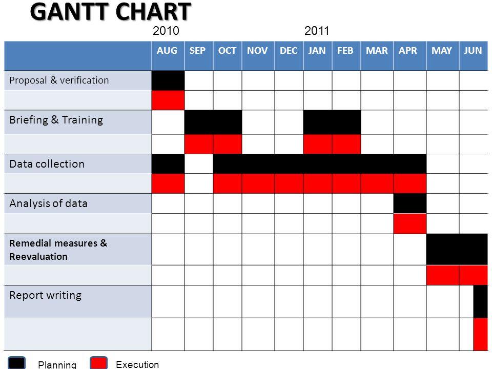 GANTT CHART AUGSEPOCTNOVDECJANFEBMARAPRMAYJUN Proposal & verification Briefing & Training Data collection Analysis of data Remedial measures & Reevalu