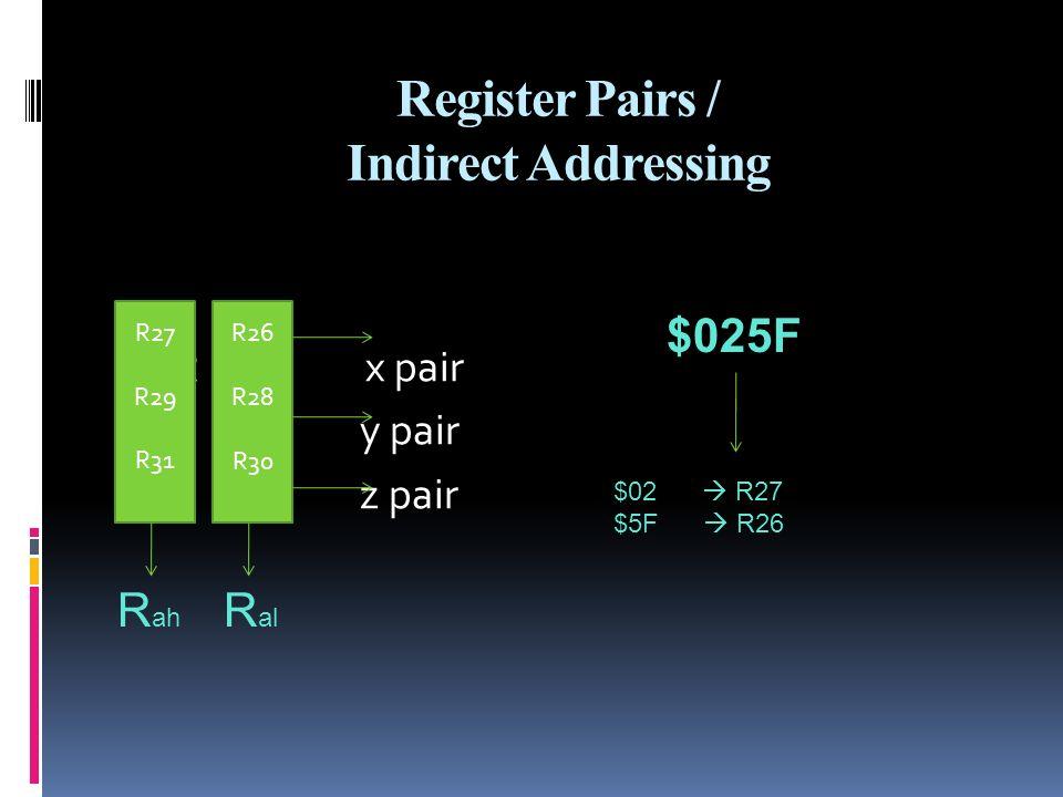 Register Pairs / Indirect Addressing R r x pair R y pair z pair R27 R29 R31 R26 R28 R30 R al R ah $025F $02 R27 $5F R26