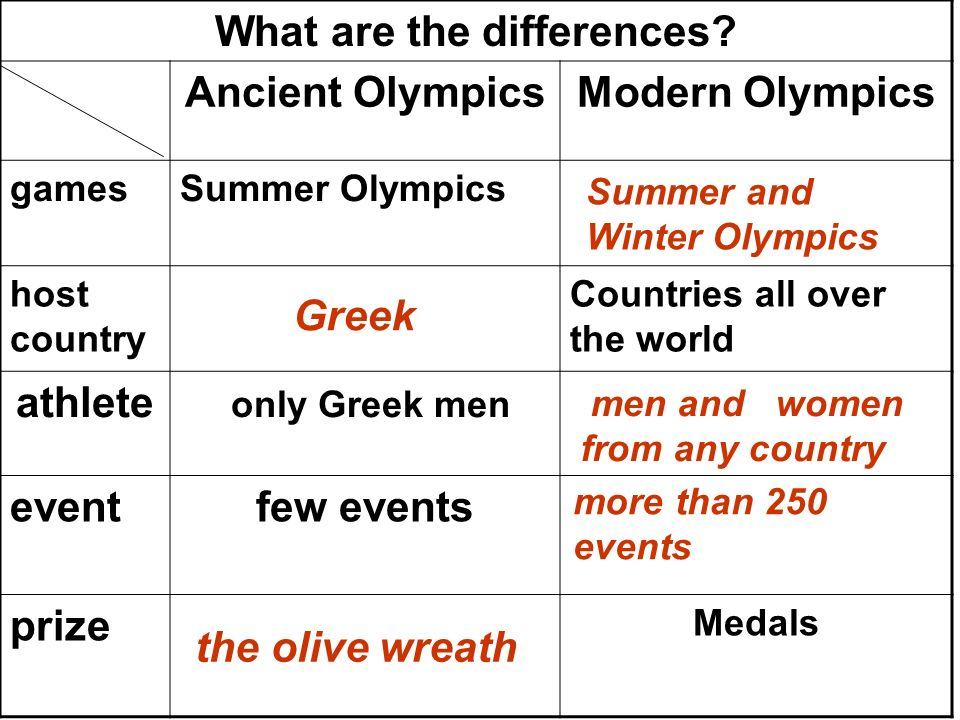Please fill in the table to show the similarities and differences between the ancient and modern Olympics. What are the similarities? how oftenBoth ar
