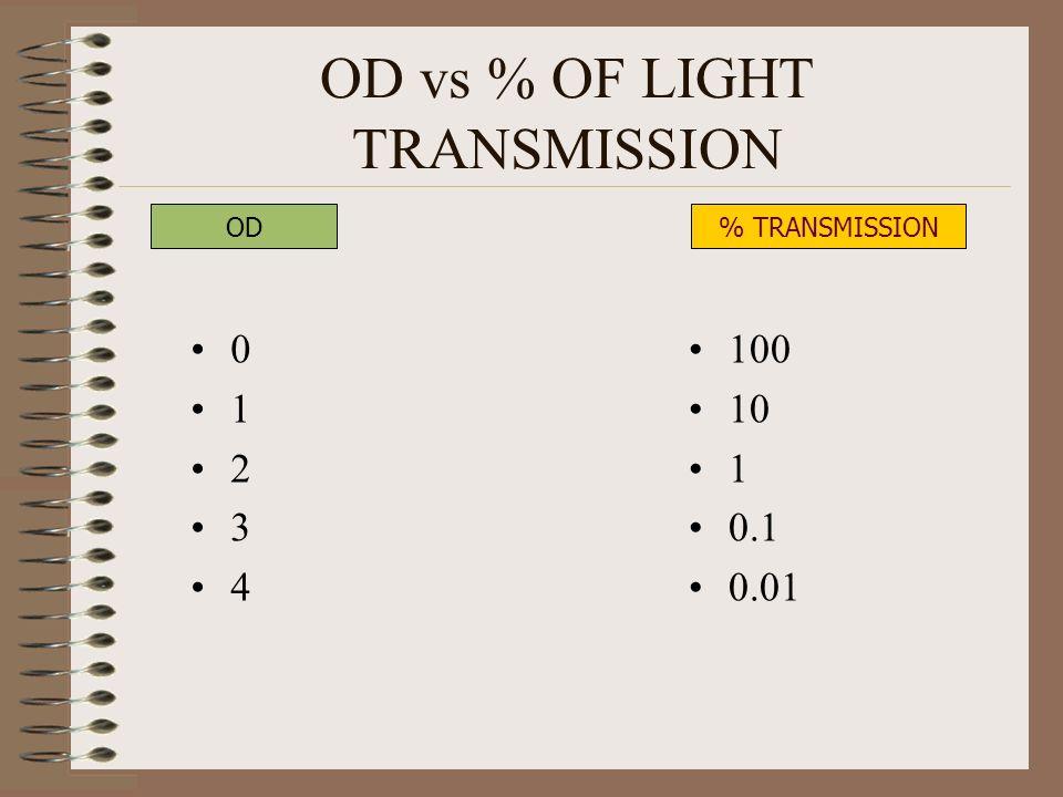 OD vs % OF LIGHT TRANSMISSION 0 1 2 3 4 100 10 1 0.1 0.01 OD% TRANSMISSION