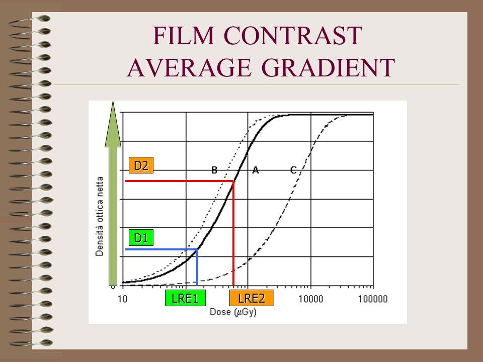 FILM CONTRAST AVERAGE GRADIENT D2 D1 LRE2LRE1