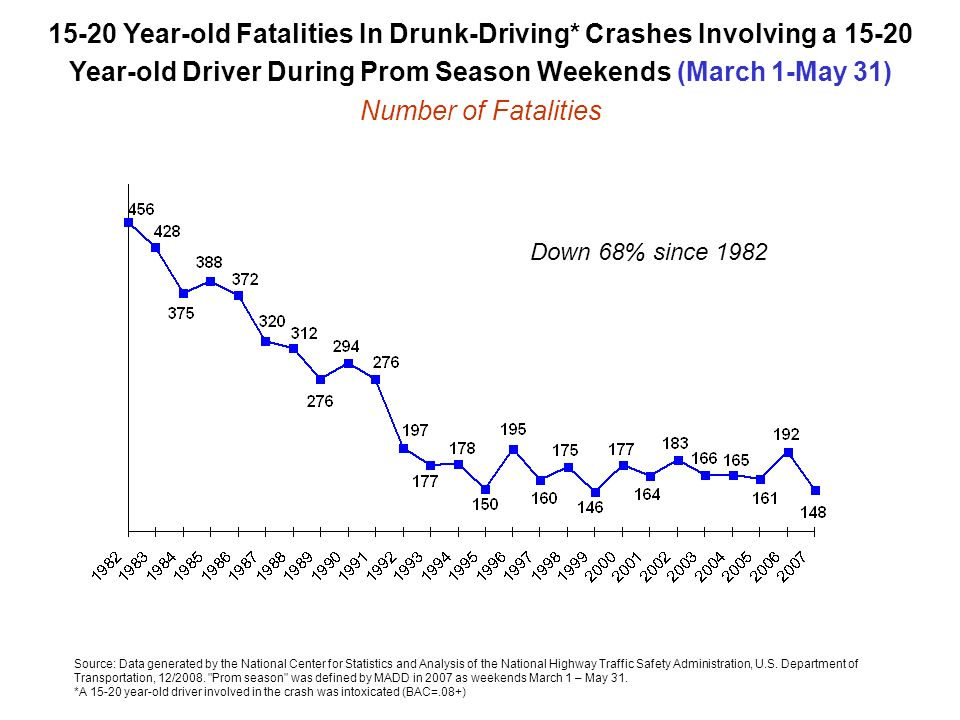 Source: Data generated by the National Center for Statistics and Analysis of the National Highway Traffic Safety Administration, U.S. Department of Tr