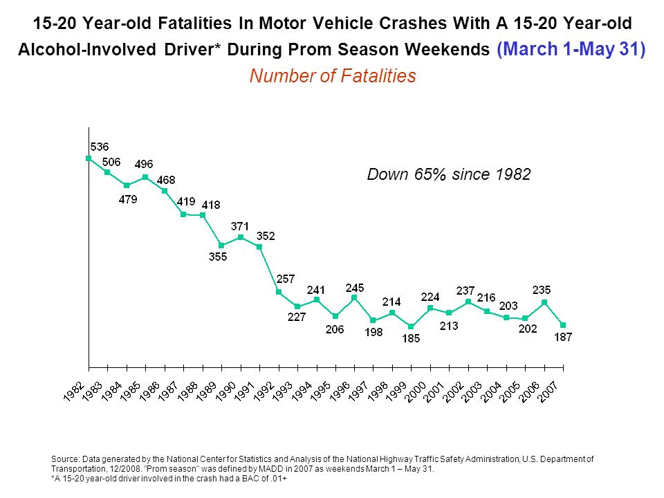 15-20 Year-old Fatalities In Motor Vehicle Crashes With A 15-20 Year-old Alcohol-Involved Driver* During Prom Season Weekends (March 1-May 31) Number