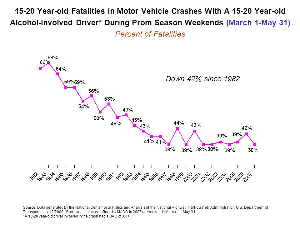 15-20 Year-old Fatalities In Motor Vehicle Crashes With A 15-20 Year-old Alcohol-Involved Driver* During Prom Season Weekends (March 1-May 31) Percent