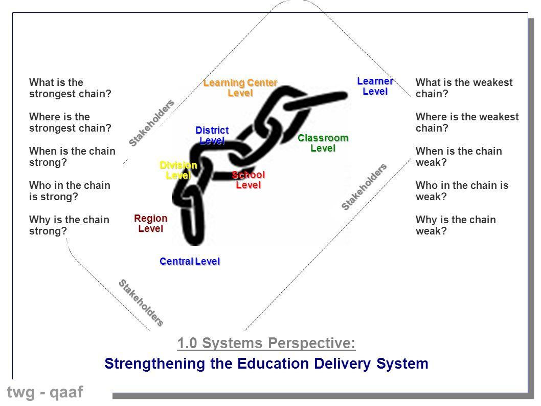 Central Level RegionLevel DivisionLevel DistrictLevel SchoolLevel Learning Center Level ClassroomLevel LearnerLevel Stakeholders Stakeholders Stakehol
