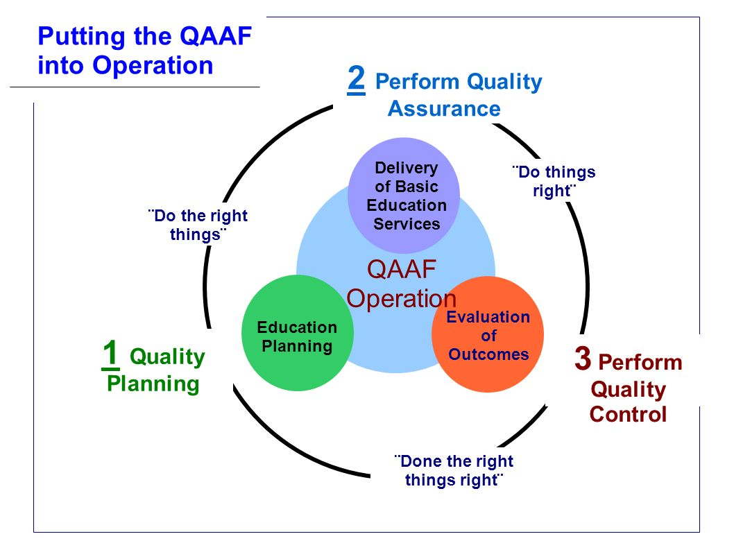 QAAF Operation 1 Quality Planning 2 Perform Quality Assurance 3 Perform Quality Control Education Planning Evaluation of Outcomes Delivery of Basic Ed
