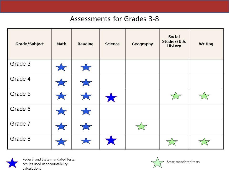Assessments for Grades 3-8 Grade/SubjectMathReadingScienceGeography Social Studies/U.S. History Writing Grade 3 Grade 4 Grade 5 Grade 6 Grade 7 Grade