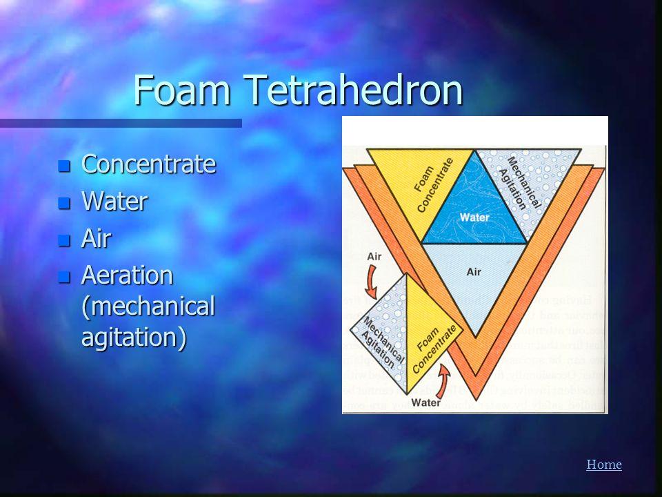 Home Foam Tetrahedron n Concentrate n Water n Air n Aeration (mechanical agitation)