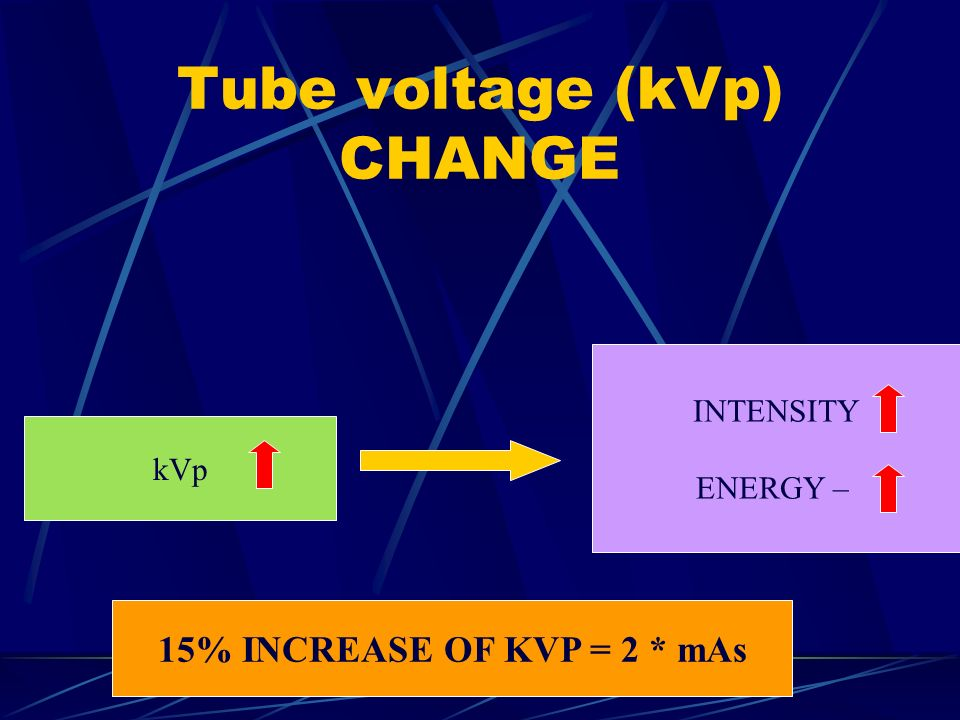 Tube voltage (kVp) CHANGE kVp INTENSITY ENERGY – 15% INCREASE OF KVP = 2 * mAs