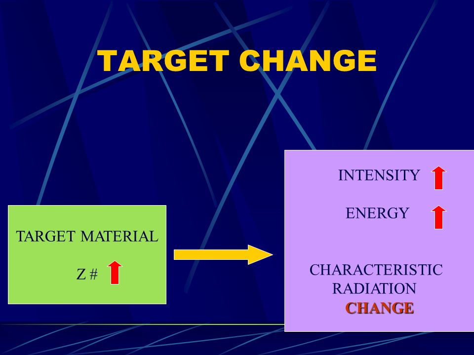 TARGET CHANGE TARGET MATERIAL Z # INTENSITY ENERGY CHARACTERISTIC RADIATIONCHANGE