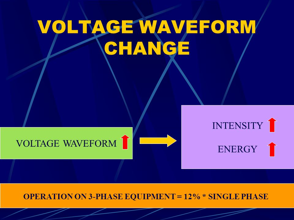 VOLTAGE WAVEFORM CHANGE VOLTAGE WAVEFORM INTENSITY ENERGY OPERATION ON 3-PHASE EQUIPMENT = 12% * SINGLE PHASE