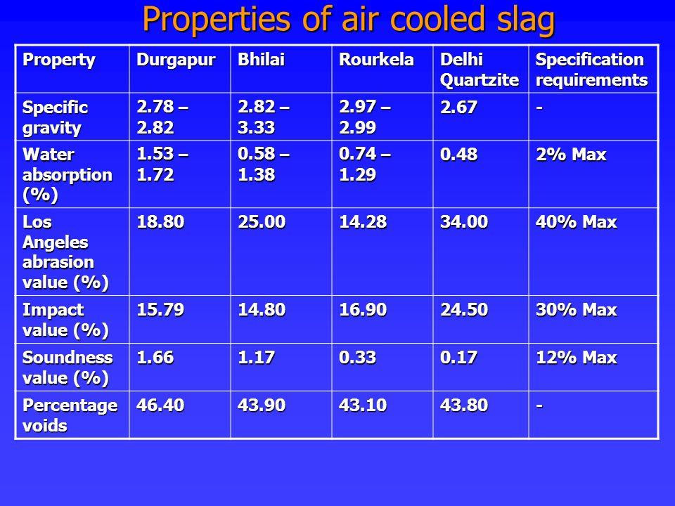 Properties of air cooled slag PropertyDurgapurBhilaiRourkela Delhi Quartzite Specification requirements Specific gravity 2.78 – 2.82 2.82 – 3.33 2.97