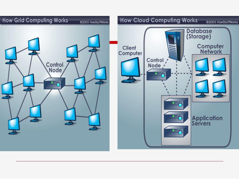 Component of cloud computing Cloud client Cloud services Cloud application Cloud platform Cloud infrastructure