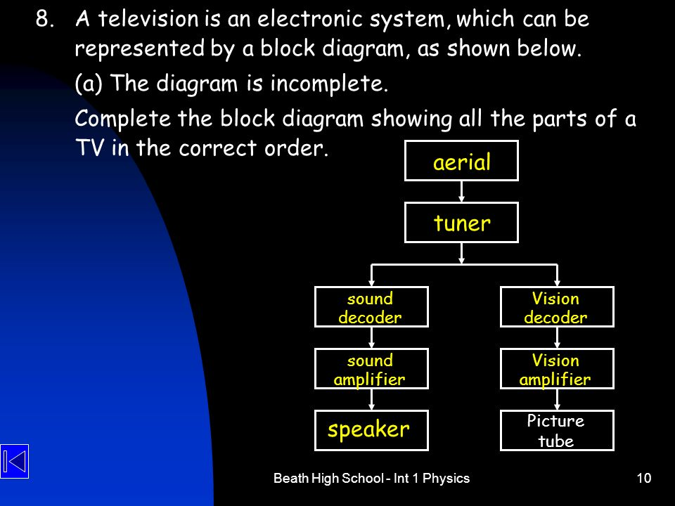 Beath High School - Int 1 Physics10 8.A television is an electronic system, which can be represented by a block diagram, as shown below. (a) The diagr