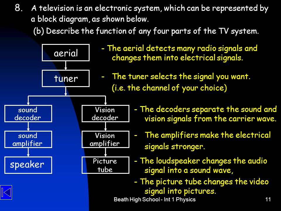 Beath High School - Int 1 Physics11 8. A television is an electronic system, which can be represented by a block diagram, as shown below. (b) Describe