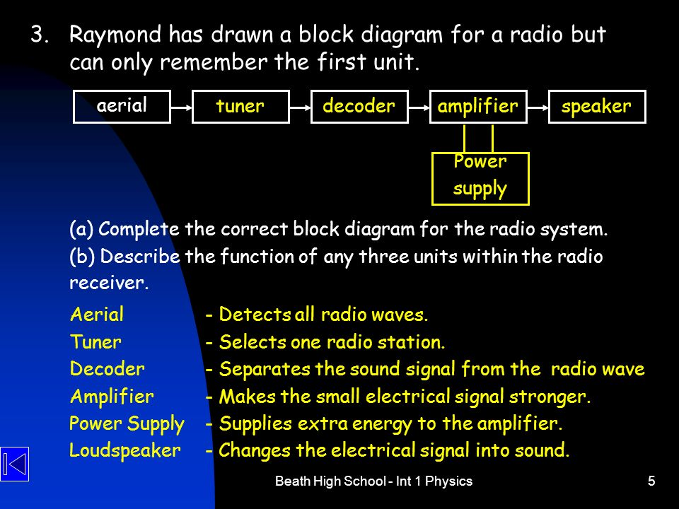 Beath High School - Int 1 Physics5 3.Raymond has drawn a block diagram for a radio but can only remember the first unit. (a) Complete the correct bloc