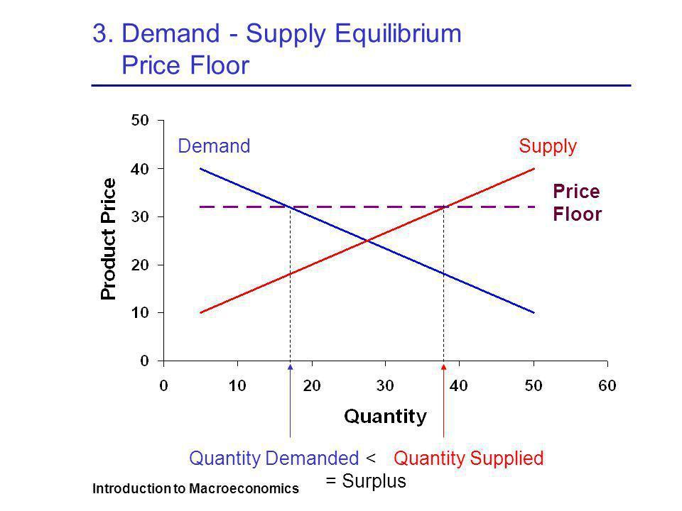 Introduction to Macroeconomics 3. Demand - Supply Equilibrium Price Floor SupplyDemand Price Floor Quantity DemandedQuantity Supplied< = Surplus