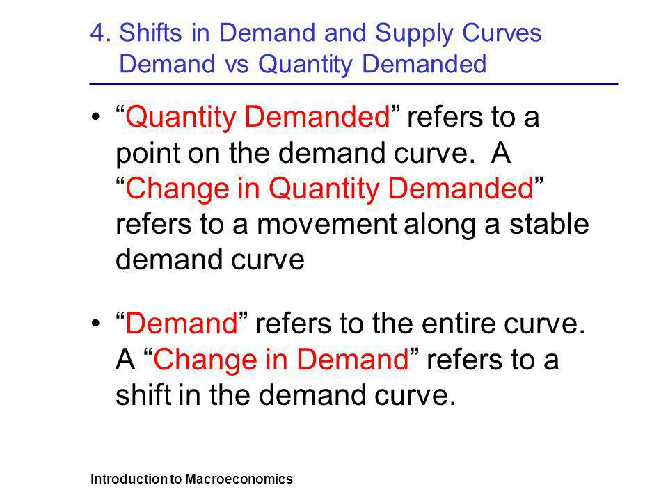 Introduction to Macroeconomics 4. Shifts in Demand and Supply Curves Demand vs Quantity Demanded Quantity Demanded refers to a point on the demand cur