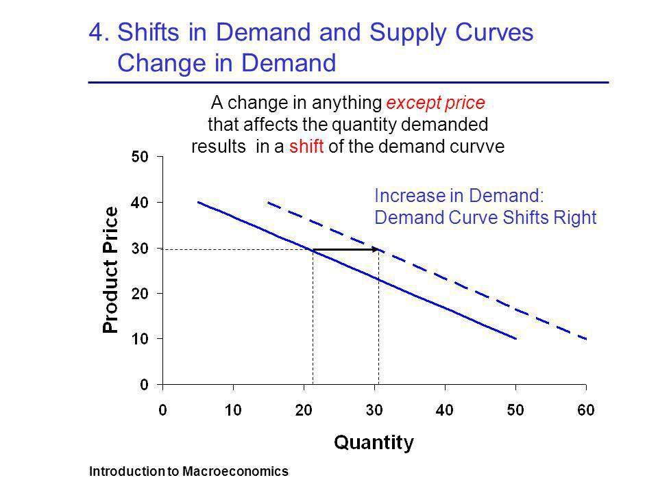 Introduction to Macroeconomics 4. Shifts in Demand and Supply Curves Change in Demand Increase in Demand: Demand Curve Shifts Right A change in anythi