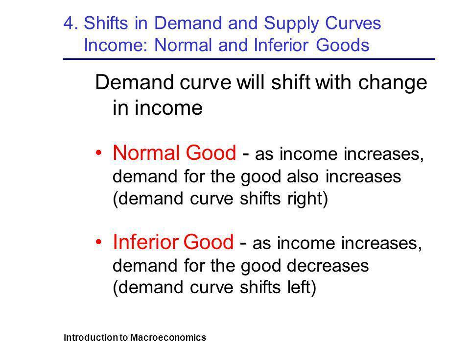 Introduction to Macroeconomics 4.