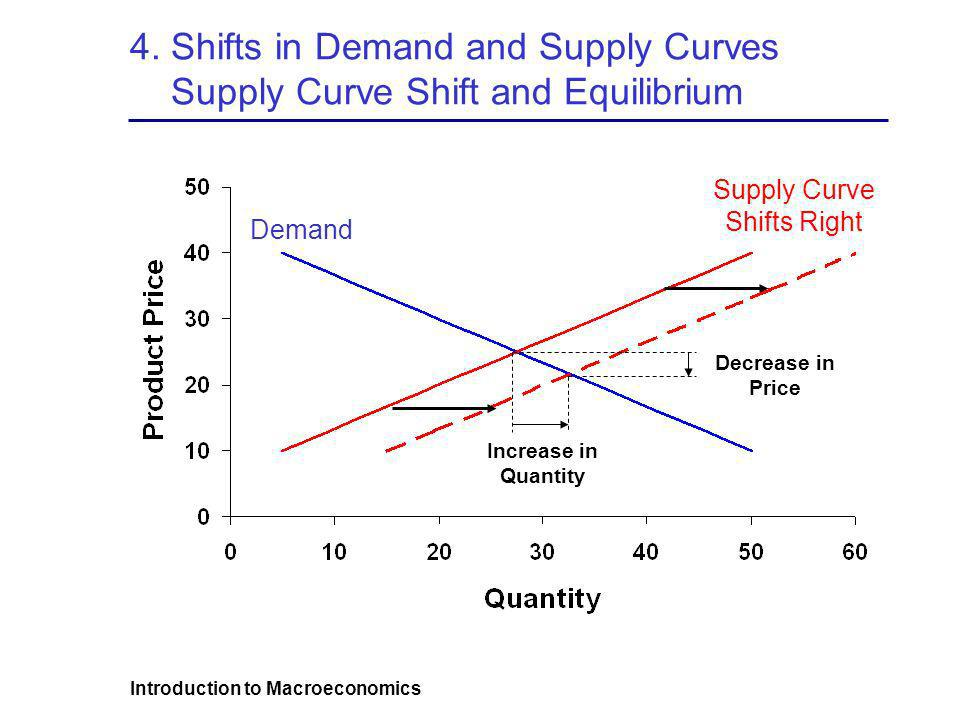 Introduction to Macroeconomics 4. Shifts in Demand and Supply Curves Supply Curve Shift and Equilibrium Supply Curve Shifts Right Demand Increase in Q