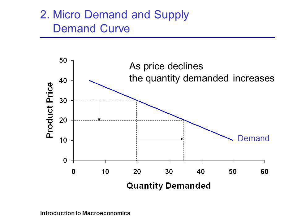 Introduction to Macroeconomics 2. Micro Demand and Supply Demand Curve As price declines the quantity demanded increases Demand