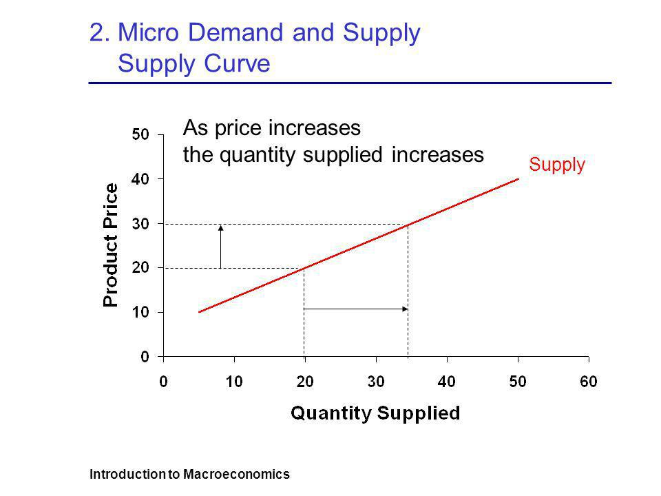 Introduction to Macroeconomics 2. Micro Demand and Supply Supply Curve As price increases the quantity supplied increases Supply