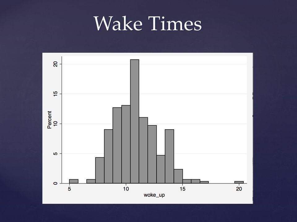 Wake Times