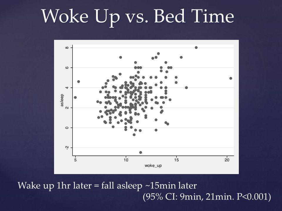 Woke Up vs. Bed Time Wake up 1hr later = fall asleep ~15min later (95% CI: 9min, 21min. P<0.001)